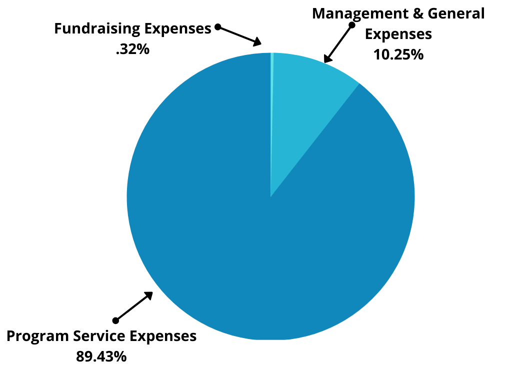 operating budget pie chart